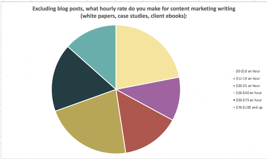 Get paid to write: content marketing for newbies www.makealivingwriting.com